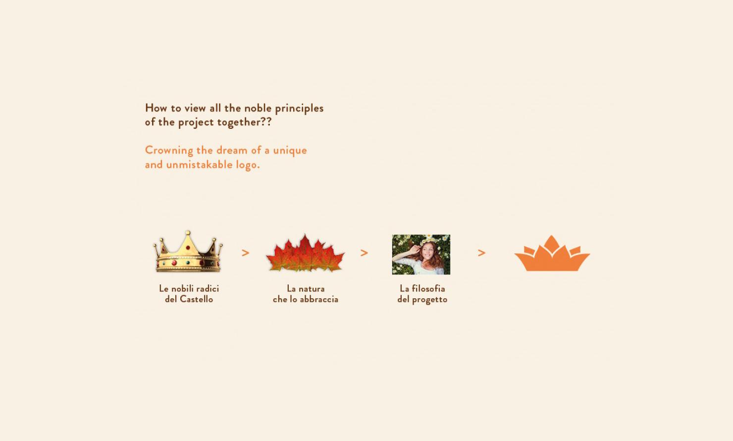 https://kubelibre.com/uploads/Slider-work-tutti-clienti/manital-vistaterra-l-agriparco-che-abbraccia-il-castello-brand-identity-brand-strategy-7.jpg